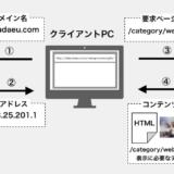 Webページ表示の仕組みと表示までの流れ