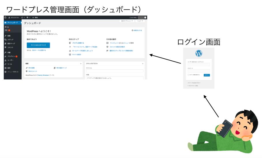 ワードプレスログインの説明図
