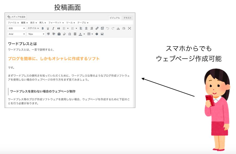 スマホからのページ作成の説明図1