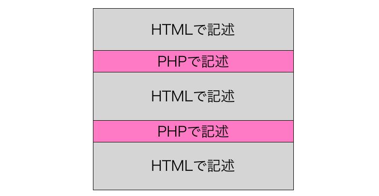 HTMLの中にPHPを記述した様子