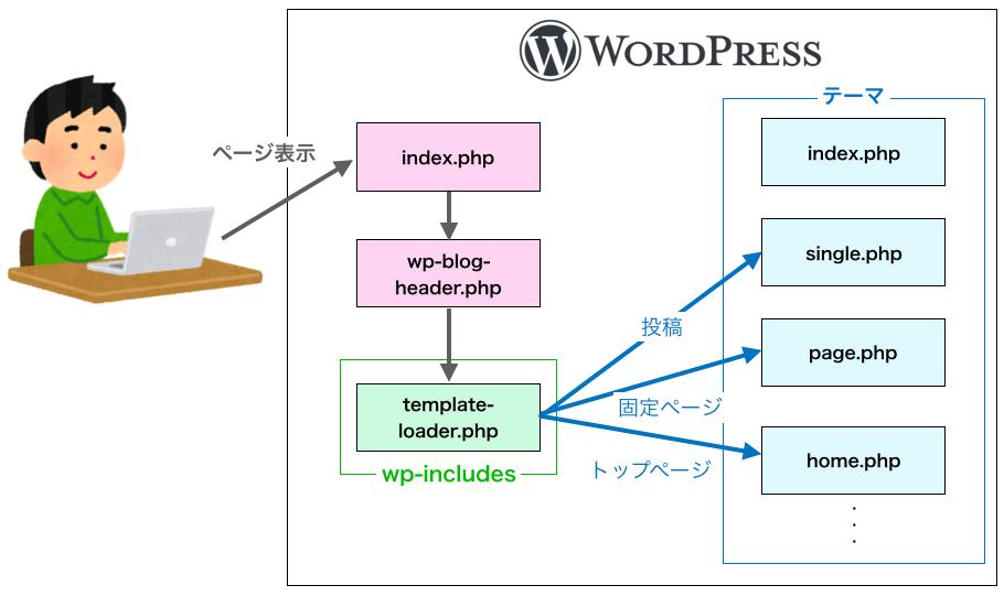 ワードプレスでページの種類ごとにPHPが振り分けられる様子
