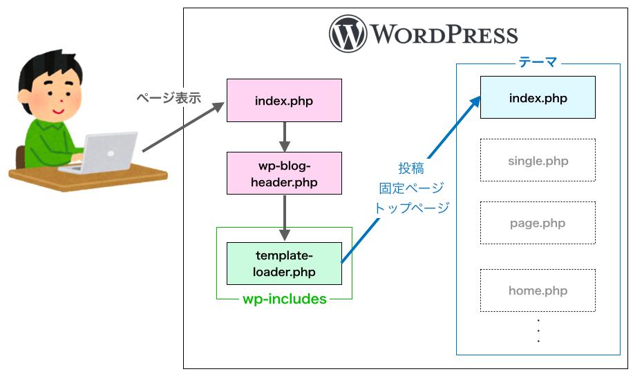 ワードプレスでindex.phpしかない時の動き
