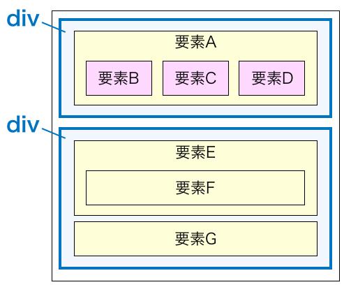 divのイメージ