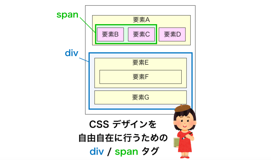 divとspanの解説ページのアイキャッチ