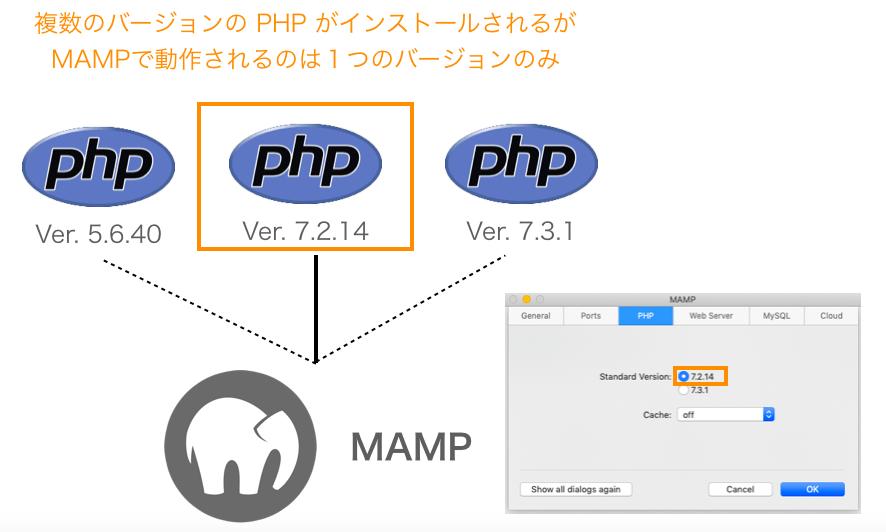 MAMPとPHPのバージョンの関係