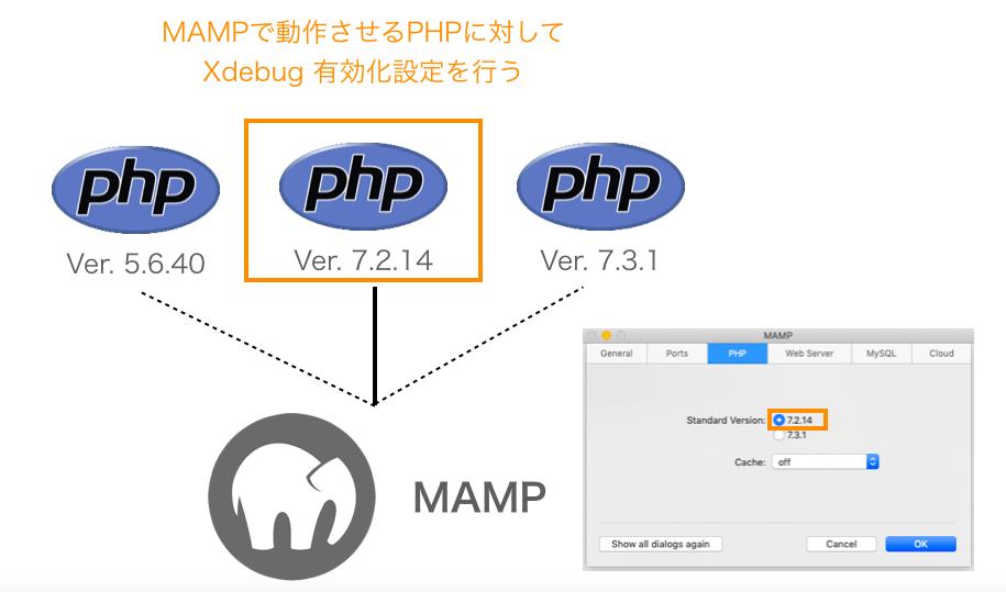 設定を行うべきPHPのバージョン