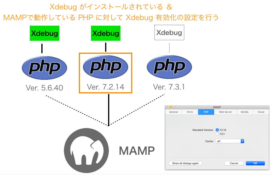 Xdebug有効化の設定を行うべきPHPのバージョン
