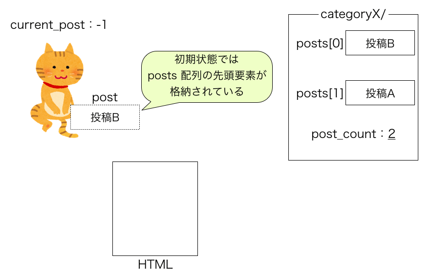 have_posts・the_postループの動き1