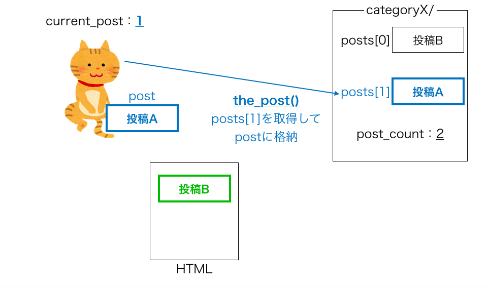 have_posts・the_postループの動き6