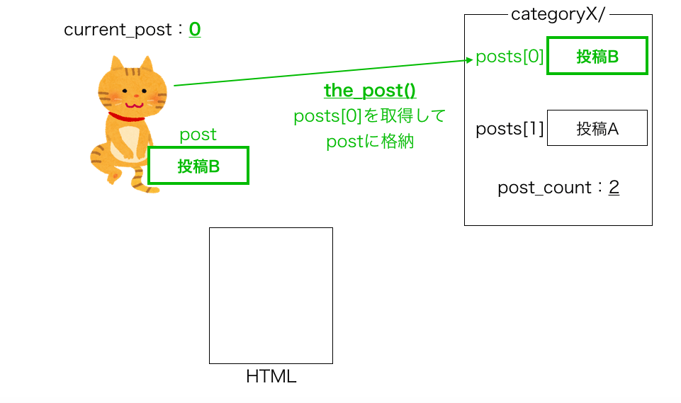 have_posts・the_postループの動き3