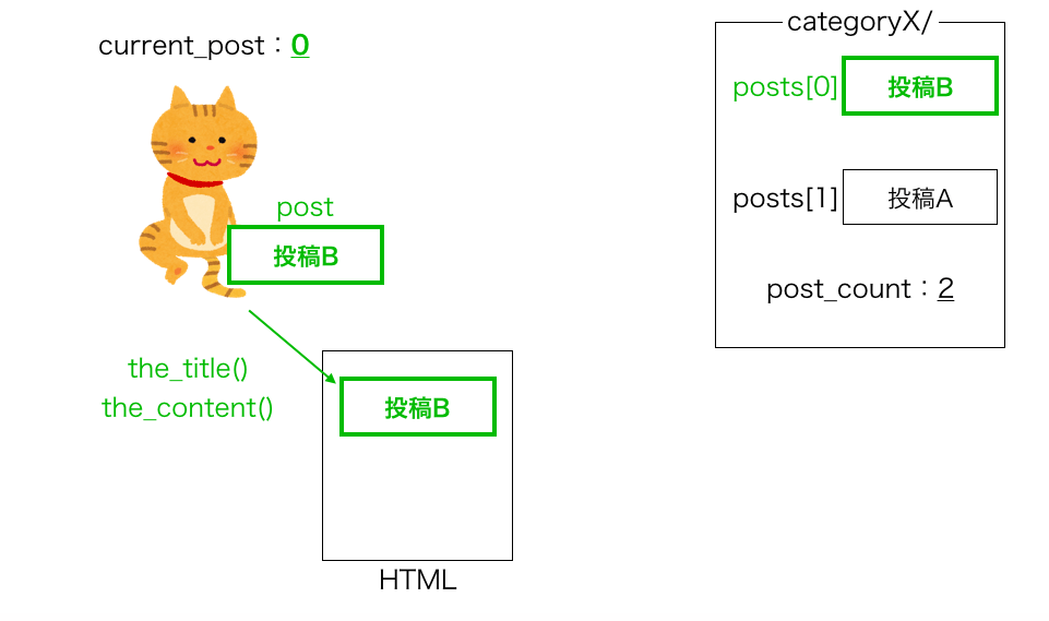 have_posts・the_postループの動き4