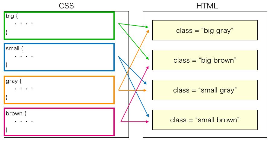 複数の class を設定した時のスタイル設定