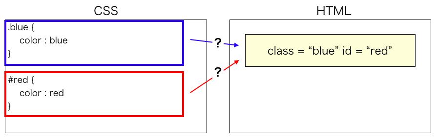 idとclas両方で文字色を設定する様子