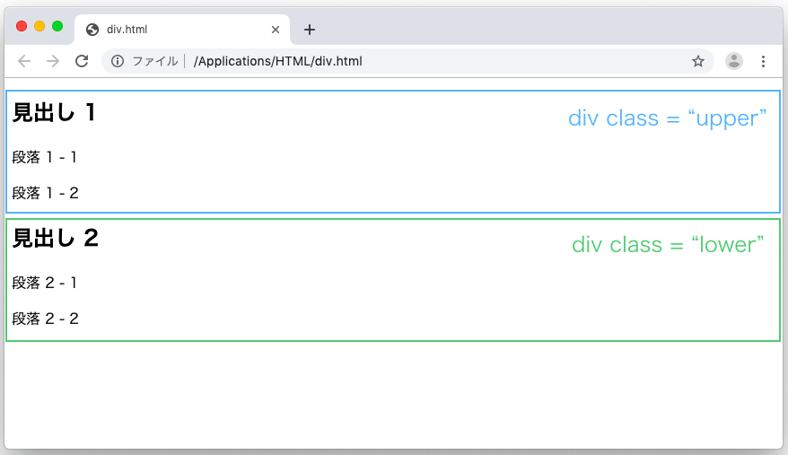 div により複数の要素が囲まれる様子