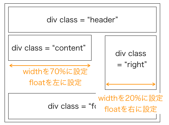 divのwidth設定とfloat設定