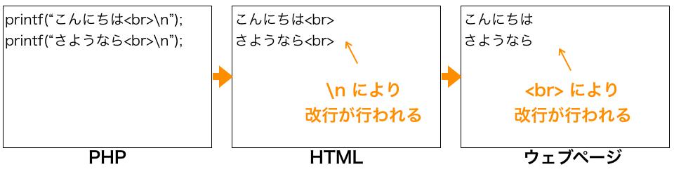 HTMLとページ表示両方で改行されるケース