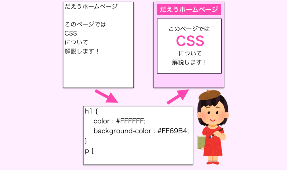 CSSの解説ページのアイキャッチ