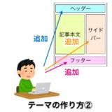 【ワードプレス】テーマの作り方②:ヘッダー・フッター・サイドバーを追加する