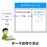 【ワードプレス】テーマの作り方④:functions.php を導入して関数を作成する