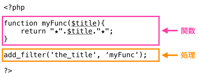 functions.phpに記述するもの