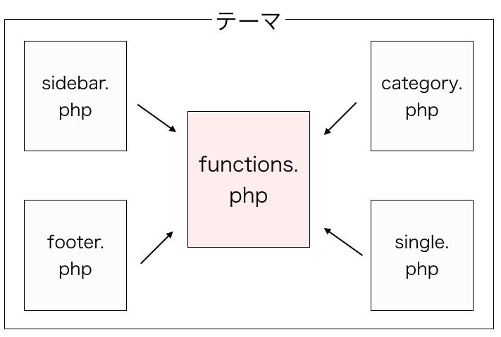 functions.phpが参照可能なファイル