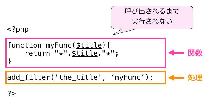 functions.phpの関数が実行されるタイミング