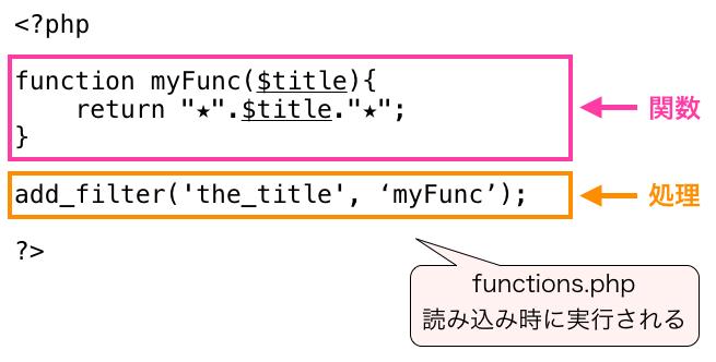 functions.phpの処理が実行されるタイミング