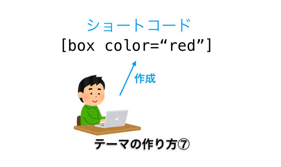 ショートコード作成方法解説ページのアイキャッチ