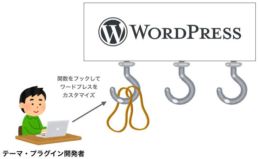 フックでワードプレスを拡張するイメージ