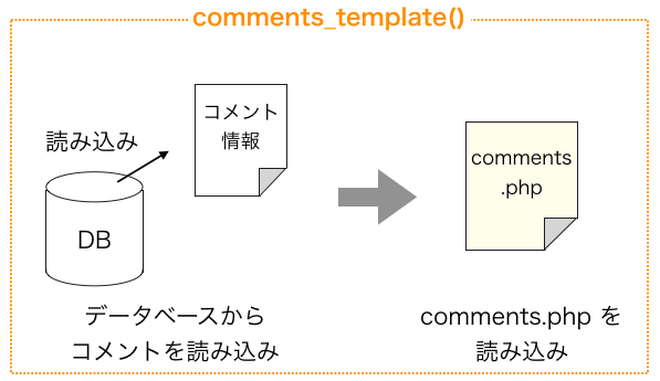 comments_template関数の動き