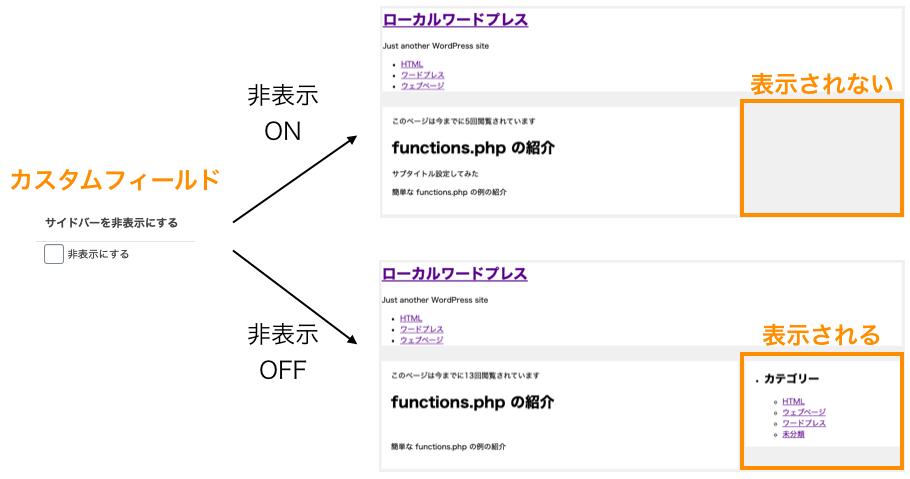 設定値に応じてサイドバーの表示非表示を切り替える例