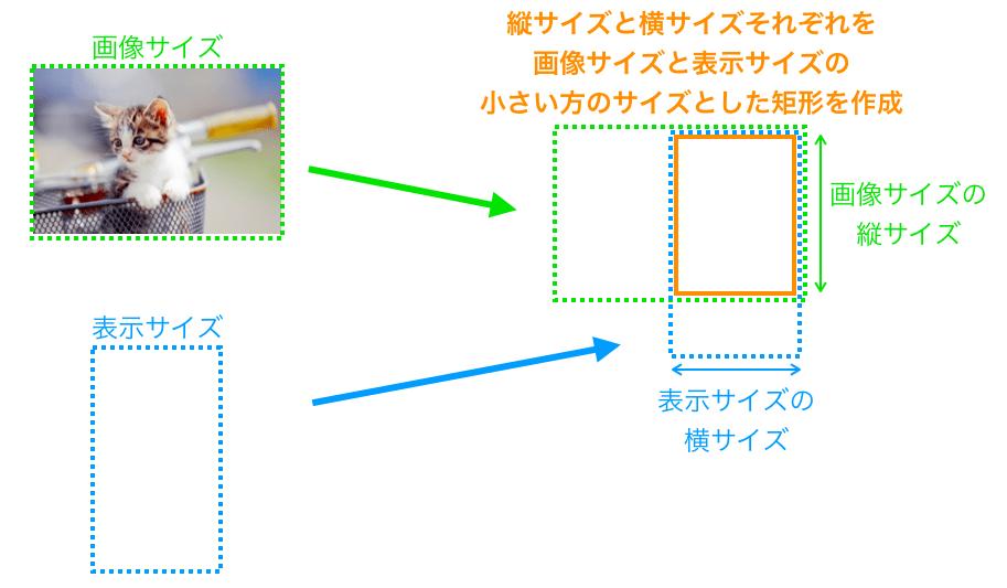 クロップありリサイズを行うために矩形を作成する様子