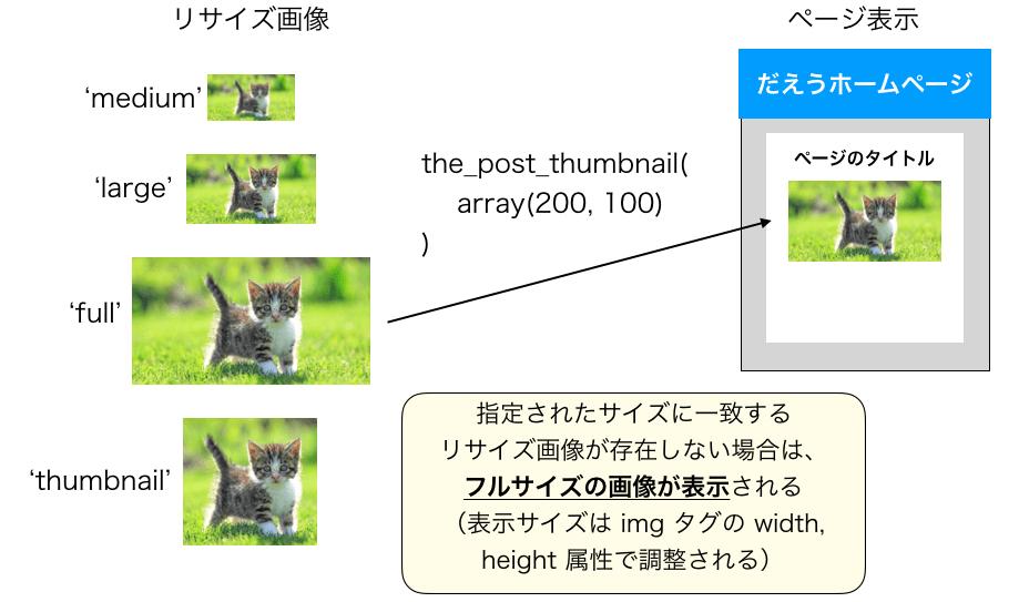 サイズそのものを指定時にsrc属性に指定される画像