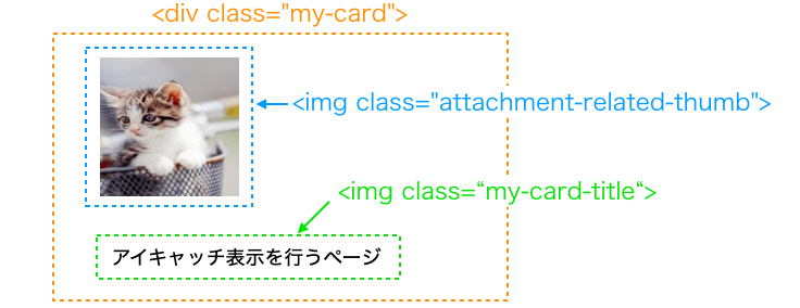 各タグ要素の配置