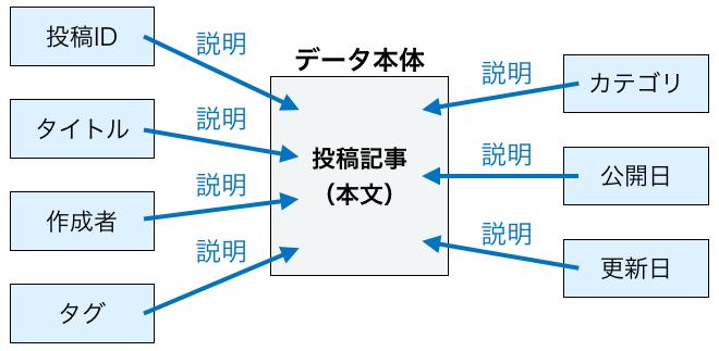 メタデータの説明図