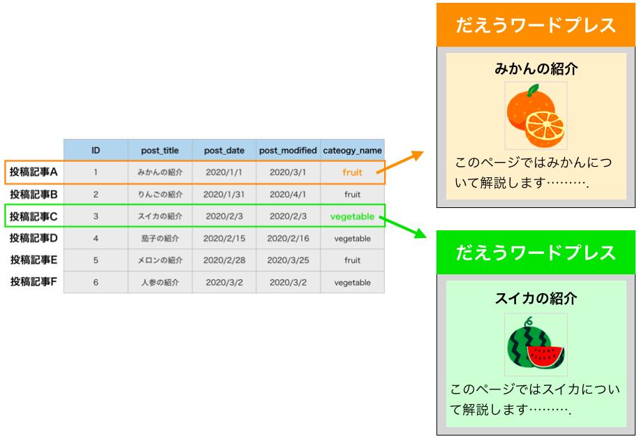メタデータの情報に応じてページの表示を切り替える様子
