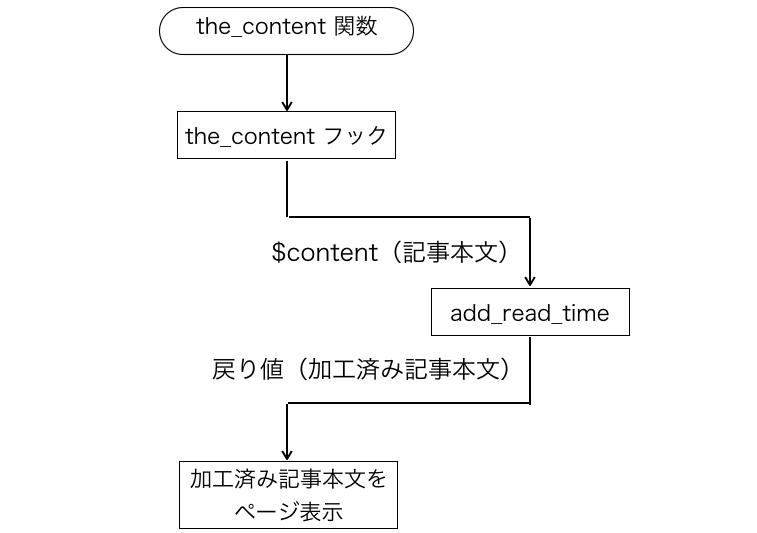 the_contentでデータを加工するイメージ