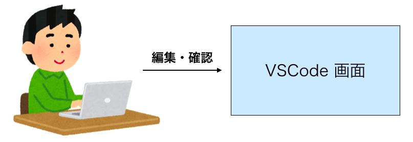 VSCode上でブラウザ表示を行った時のワードプレス開発