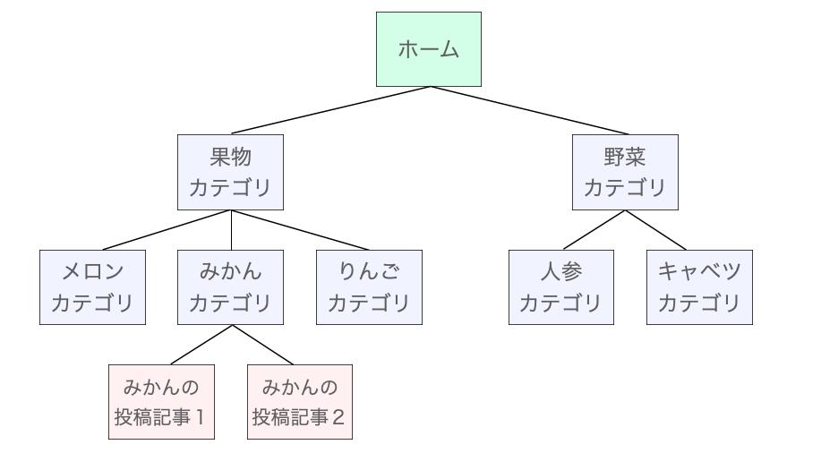 ウェブサイトのカテゴリの構成