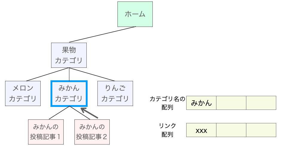 表示に必要な情報を集める処理2
