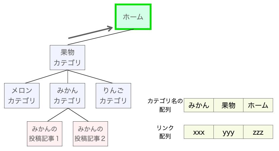 表示に必要な情報を集める処理3