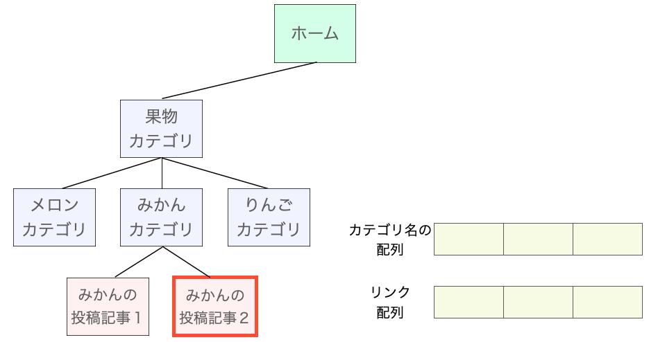 表示に必要な情報を集める処理1