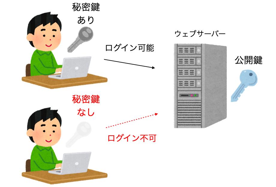 SSHと鍵の関係