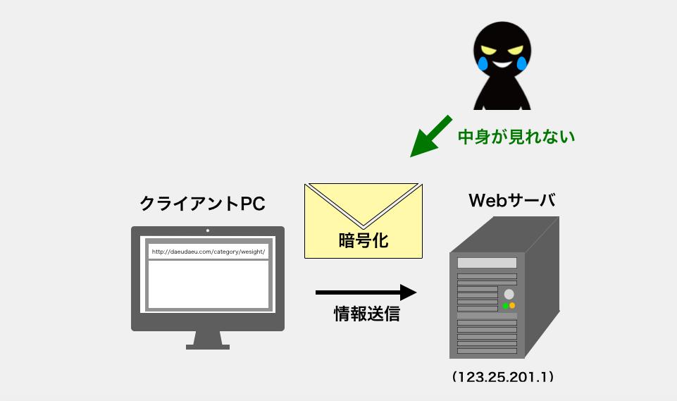 SSL通信時にデータが暗号化される様子