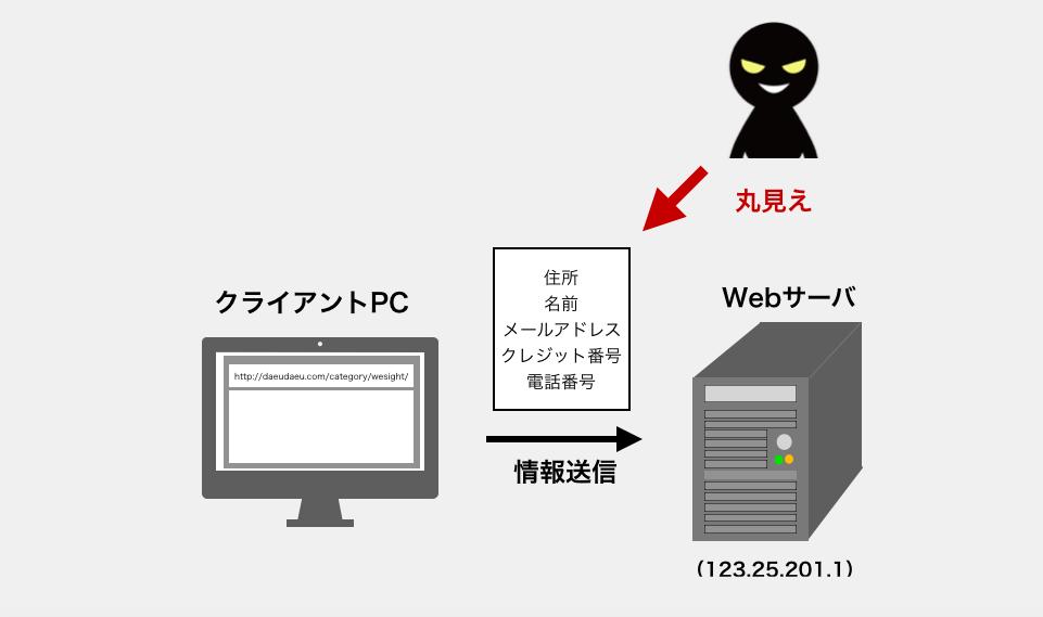 SSL通信でないときにデータが暗号化されていない様子