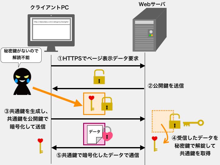 SSL通信によりデータの中身が見られない様子2