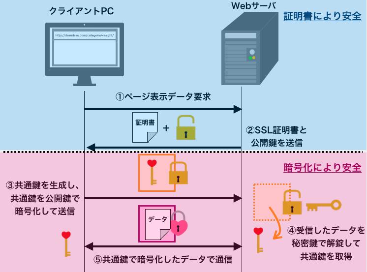 SSL通信時のまとめ図