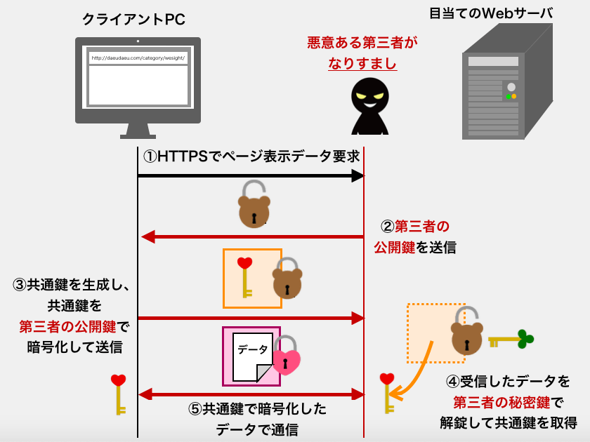 SSL通信の穴